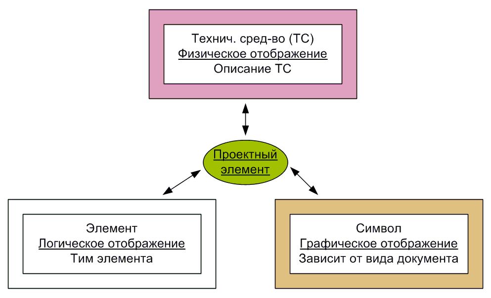 SPEL (однолинейная схема с