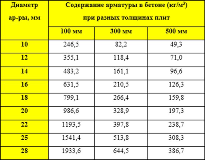 сколько кг арматуры в 1 м3 бетона