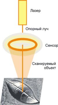 Сканирование головкой с круговой триангуляцией