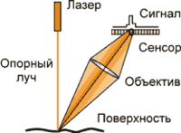 Современная тактильная измерительная головка