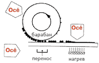 Усовершенствованная технология печати OCE