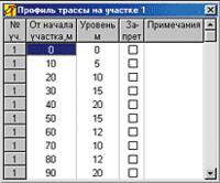 Рис. 4. Таблица описания профиля трассы на участке