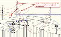Рис. 7. Ручная, с использованием шаблона, расстановка промежуточных опор