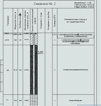 Рис. 4. Построение колонки по скважине Гидрогеологические условия площадки