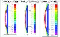 Рис. 3.2.1. Картины напряженно-деформированного состояния для гибкостей 90, 102,9, 110 и соответствующие им критические силы по результатам нелинейного деформационного анализа на основе нелинейного статического расчета в программе Nastran