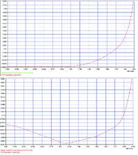Рис. 4.2.5. Вертикальное перемещение узла в центре идеального (сверху) и грибовидного (снизу) фланцев при последовательном пошаговом приложении нагрузки сначала от натяжения болтов (SetValue от 0 до 1), затем внешней нагрузки (SetValue – от 1 до 2)