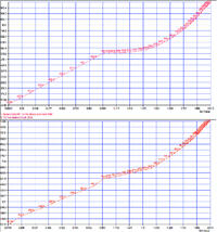 Рис. 4.2.6. Осевое напряжение в стержне болта идеального (сверху) и грибовидного (снизу) фланца