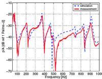 Рис. 5. Звуковое давление в 1 м от поверхности пластины. Волокнистый шумоизоляционный материал. Красная кривая – эксперимент, синий пунктир – расчет в Actran [1]