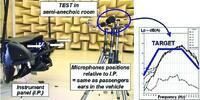 Рис. 11. Измерение шума системы вентиляции автомобиля в сборе. Испытательная установка в полубезэховой камере. Микрофоны размещены на уровне голов водителя и переднего пассажира. Источник: Visteon [3]
