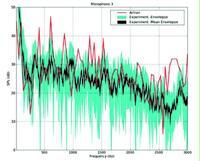 Рис. 13. Звуковое давление (дБ), измеренное в области головы переднего пассажира (см. фото). Синее поле – огибающая эксперимента, черная кривая – среднее значение в эксперименте, красная кривая – расчет в Actran. Источник: Visteon [3]