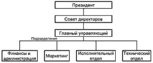Такая структура управления компанией Autodesk была предложена в 1983 году. Реализовать ее удалось лишь в 1986 году, но во многом она сохранилась до сегодняшнего дня
