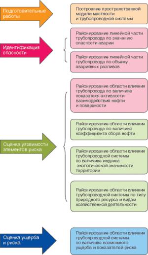 Рис. 3. Последовательность действий при оценке экологического риска