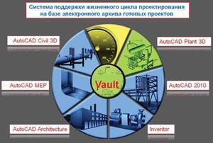 Функциональная схема взаимодействия вертикальных систем САПР