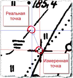 Рис. 4. Задание реальных и измеренных точек