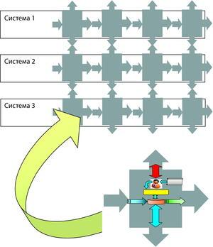 Рис. 5. Парадигма процесса проектирования