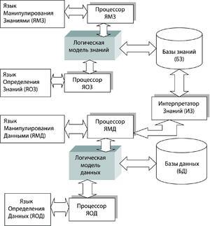 Рис. 12. Архитектура системы управления базами знаний