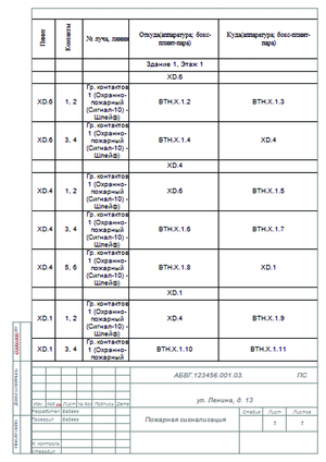 nanoCAD ОПС 3.0. Пример таблицыподключения распределительных коробок