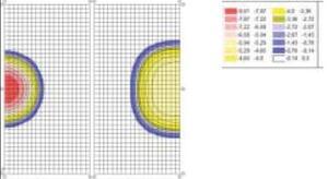 Рис. 6. Реакция опоры при воздействии P$dT. Расчетная схема. Размер КЭ 0.2х0.2 м. Количество: конечных элементов – 1540, узлов – 1560
