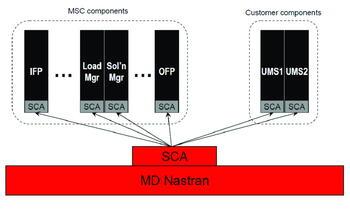 Рис. 7. Структура SCA в MD Nastran
