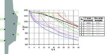 Рис. 8. Влияние конвективных потоков на поле температур при затвердевании слитка 142 т: сравнение результатов контроля температур в избранных точках слитка по результатам моделирования в СКМ ЛП ProCAST с учетом (сплошные линии) и без учета (пунктир) конвекции