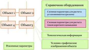 Рис. 1. Структура взаимосвязей объектов информационной модели