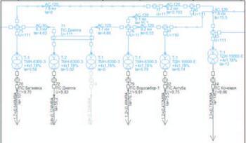 Рис. 3. Пример изображения режима для базового периода