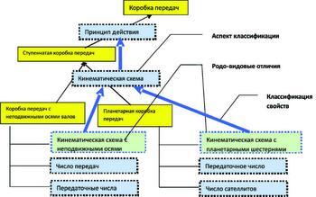 Рис. 13. Классификация объектов и связанная с ней классификация свойств