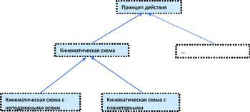 Рис. 14. Классификация свойств как псевдосущностей (следует из классификации объектов)