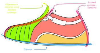 Топологическая схема поверхностей ботинка