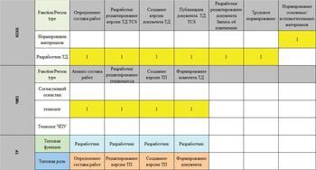 Рис. 3. Фрагмент процесса разработки технологического процесса ЧМЗ