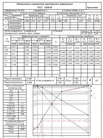 Пример оформления бланка деформационных характеристик грунта