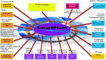 Архитектура и схема взаимодействия SmartPlant Foundation с используемым ПО