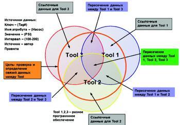 Разные источники данных и их взаимодействие