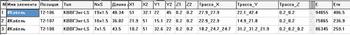 Рис. 10. Наведенные ЭДС в кабелях (В) без учета экранирования трасс и экрана кабеля (Е) и с учетом (Етк) при молниевом разряде в молниеотвод М1
