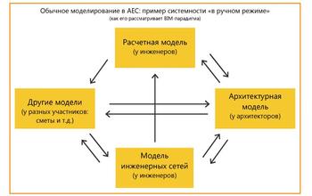 Рис. 1. Классическая схема моделей в рабочем процессе и обмена данными между ними