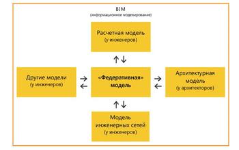 Рис. 2. Идеальная схема взаимодействия моделей в ряде вариантов парадигмы BIM