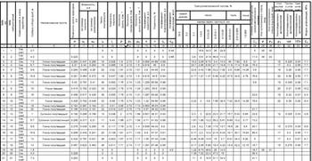 Сводная ведомость физико&механических характеристик грунтов