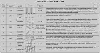 Список инженерно&геологических элементов
