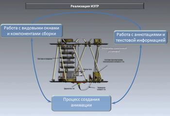 Рис. 2. Схема реализации ИЭТР