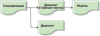Рис. 9. Связь документов TechnologiCS