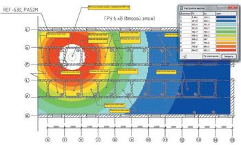 Рис. 15. Распределение магнитного поля в здании ГРУ 6 кВ на высоте 6.0 м