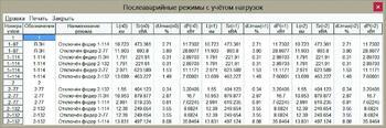 Рис. 12. Анализ послеаварийных режимов для множества сгенерированных конфигураций послеаварийных режимов