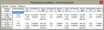 Рис. 13. Анализ нормальных режимов с учетом естественного роста нагрузок и изменений в схеме в результате ее развития
