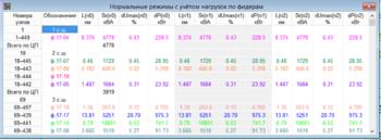 Рис. 9. Результаты анализа нормального режима фидеров с учетом естественного роста нагрузок