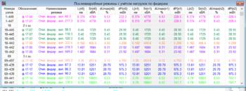 Рис. 10. Результаты анализа совокупности послеаварийных режимов фидеров с учетом естественного роста нагрузок