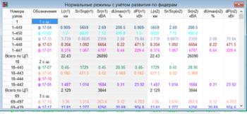 Рис. 11. Результаты анализа нормального режима фидеров с учетом развития района и реконструкции сети