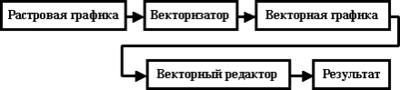 Растровая графика -> Векторизатор -> Векторная графика -> Векторный редактор -> Результат