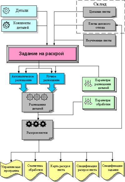 Рис. 1. Схема работы программы