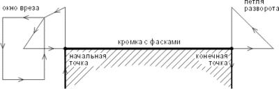 Рис. 4. Траектория движения трехрезакового блока при разделке кромок