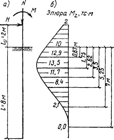 Рис. 1. а) Схема сваи; б) Эпюра изгибающих моментов